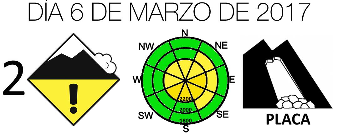 Diagrama Peligro Aludes 2017_03_06