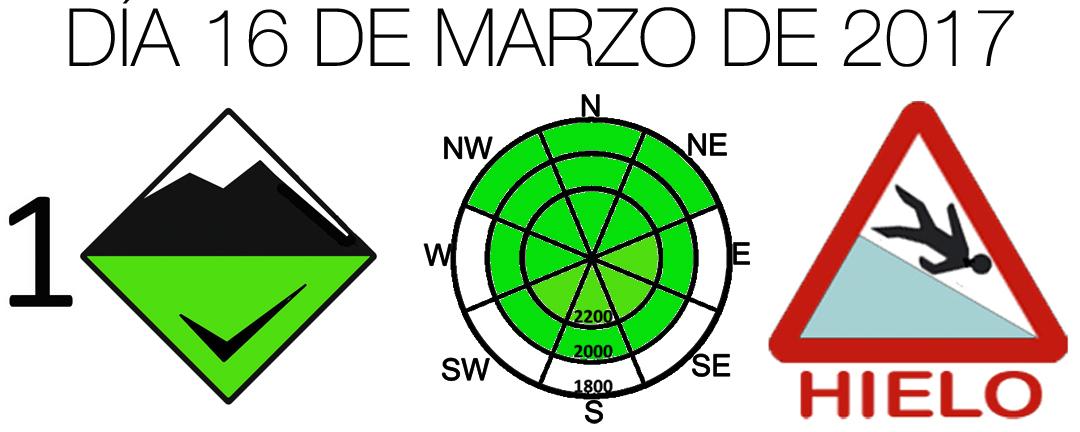 Diagrama Peligro Aludes 2017_03_16