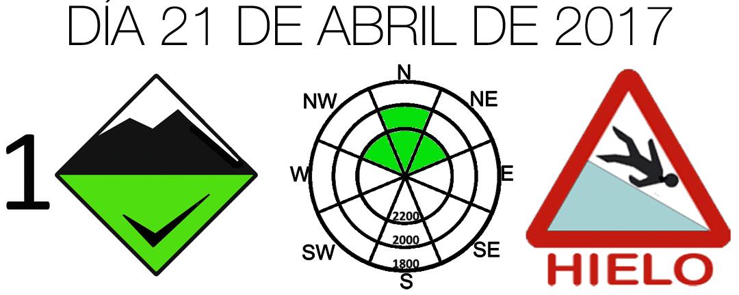 Diagrama Peligro Aludes 2017_04_21